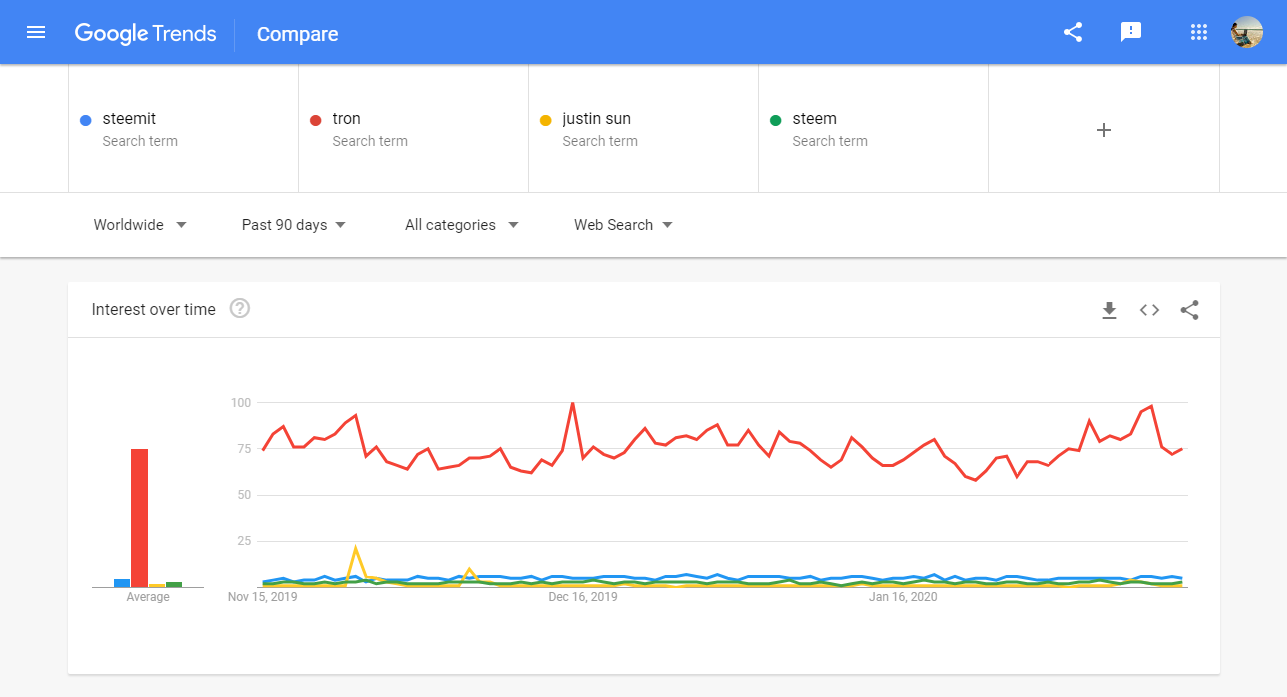 google trends tron