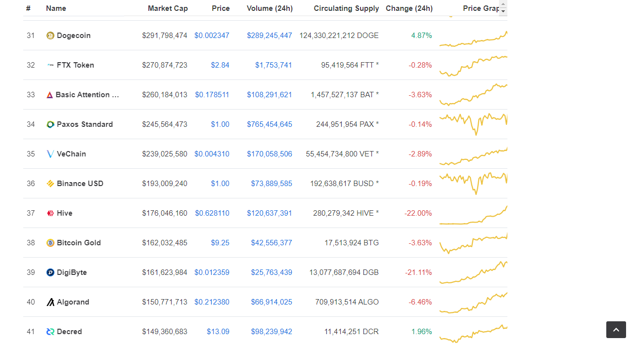 coinmarketcap rank